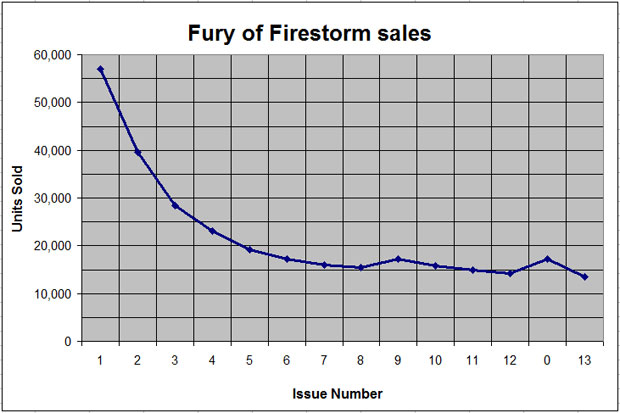 Fury of Firestorm sales figures