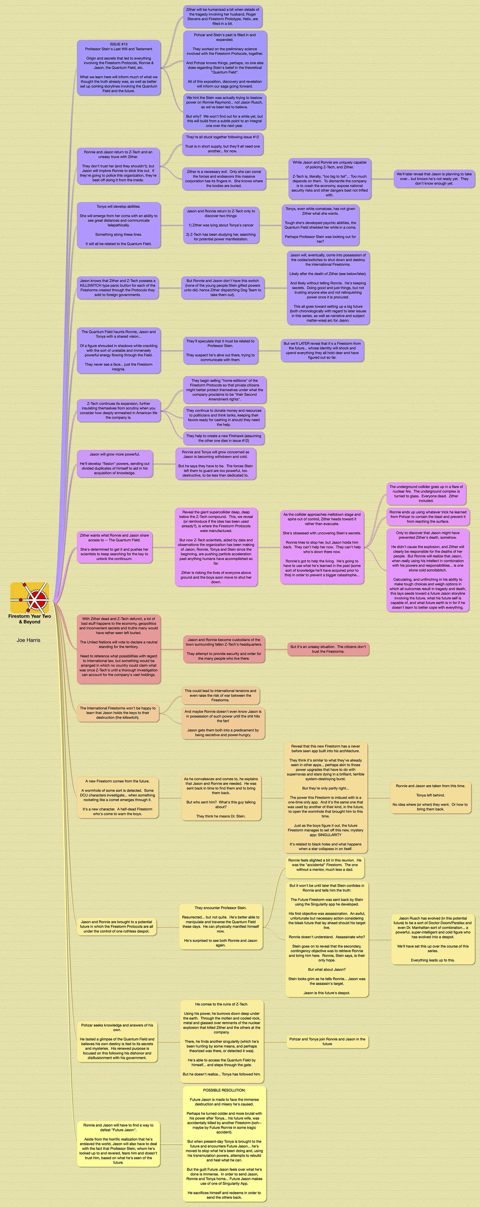 "Joe Harris Lost Firestorm ""Year Two"" Story Notes Mindmap"